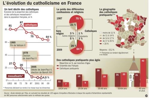 Carte des Catholiques en France