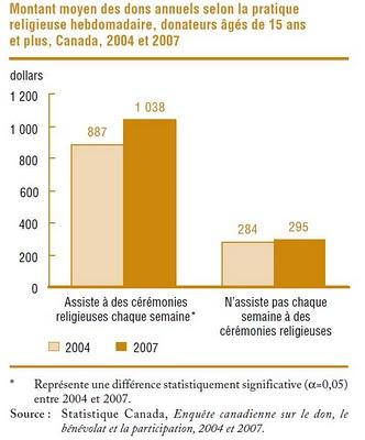 Dons religieux et séculiers au Canada