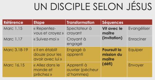 Étapes du discipulat